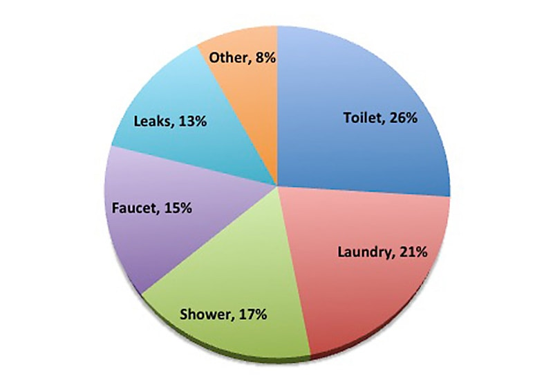 Pie chart - Where Your Water Goes