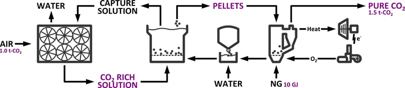 carbon engineering process