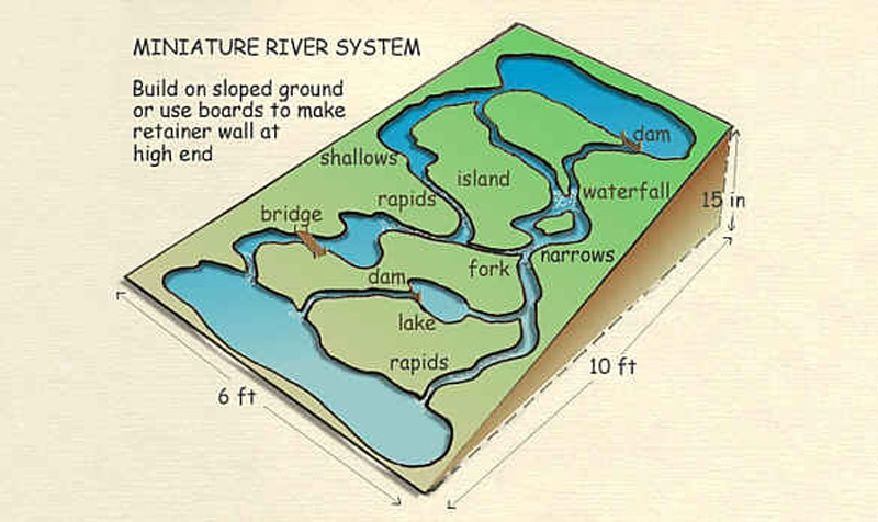 Backyard River System diagram