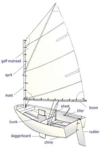 Sail Anatomy